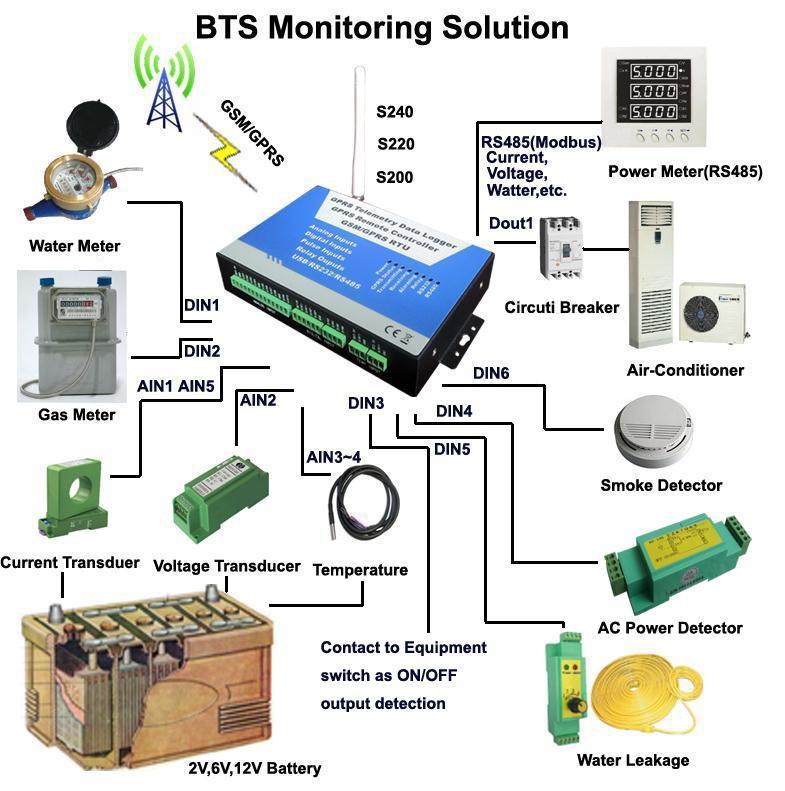 Power Monitoring Equipment : G rtu iot gsm gprs m sms alarm