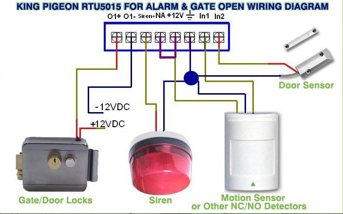 RTU5015 GSM Gate opener Diagram gsm rtu,gprs rtu,sms alarm controllers,gsm telemetry,3g m2m  at panicattacktreatment.co