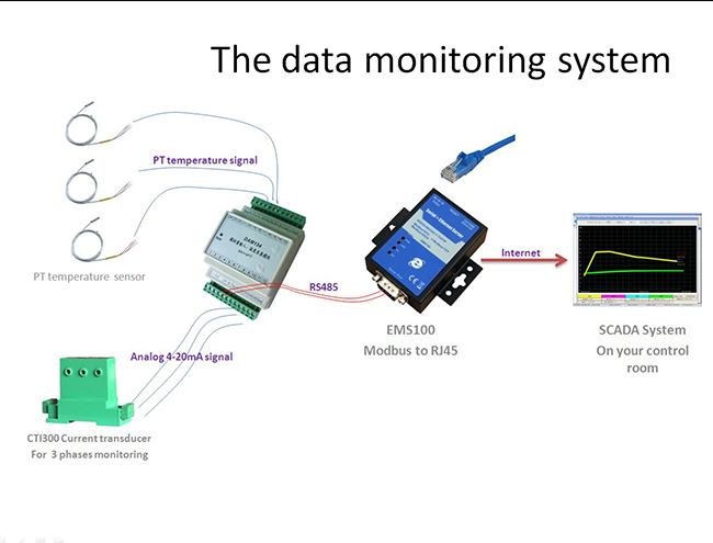 Data Monitoring Systems : Gsm rtu gprs sms alarm controllers telemetry g m